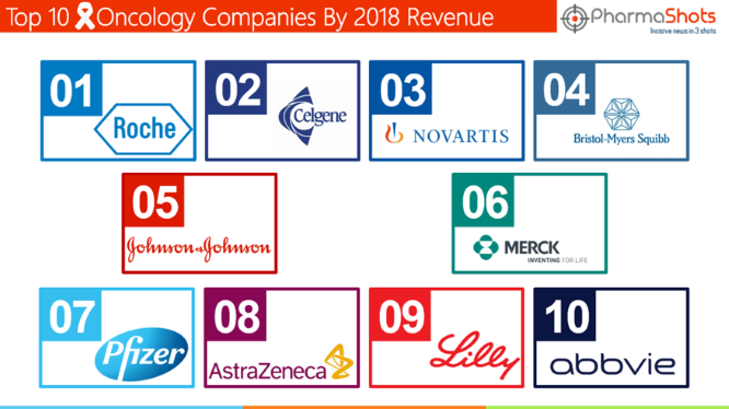 Top 10 Oncology Companies By 2018 Revenue