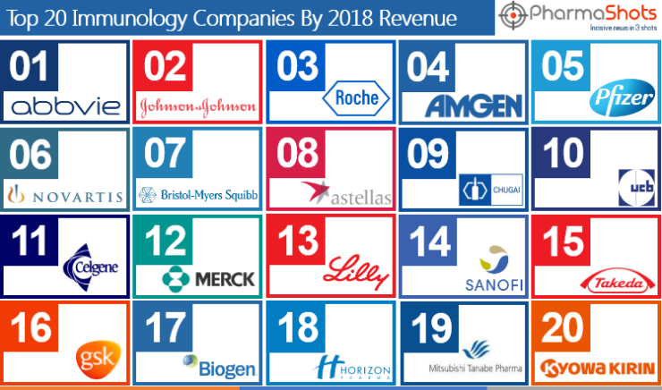 Top 20 Immunology Companies Based on 2018 Revenue