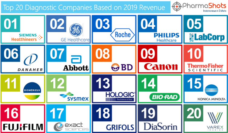 Top 20 Diagnostics Companies Based on 2019 Revenue